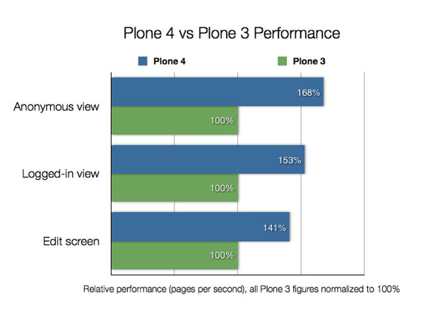 Plone 4 vs Plone 3 Performance
